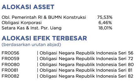 Komponen penyusun investasi reksadana pendapatan tetap Sucorinvest Bond Fund