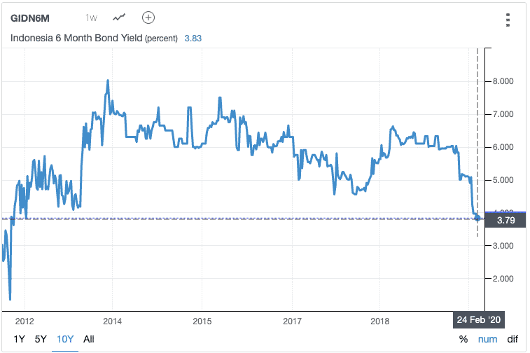 Indonesia 10 Year Bond Yield Curve