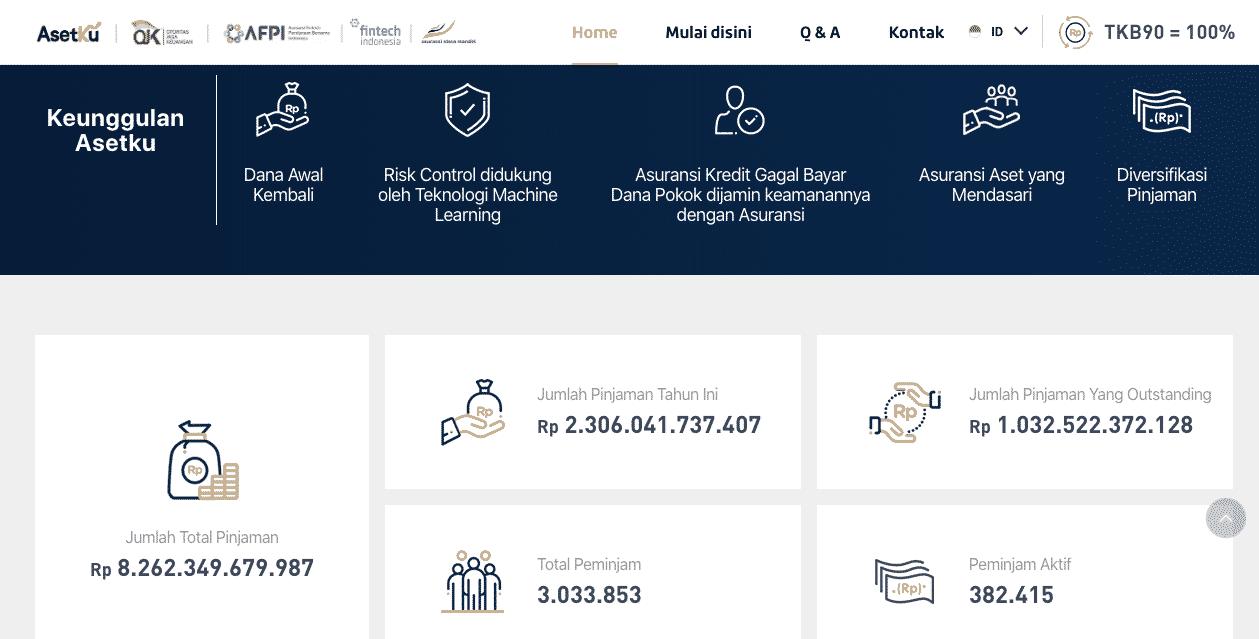Profil per Maret 2020 untuk pertimbangan menjadi investor pemberi pinjaman Asetku