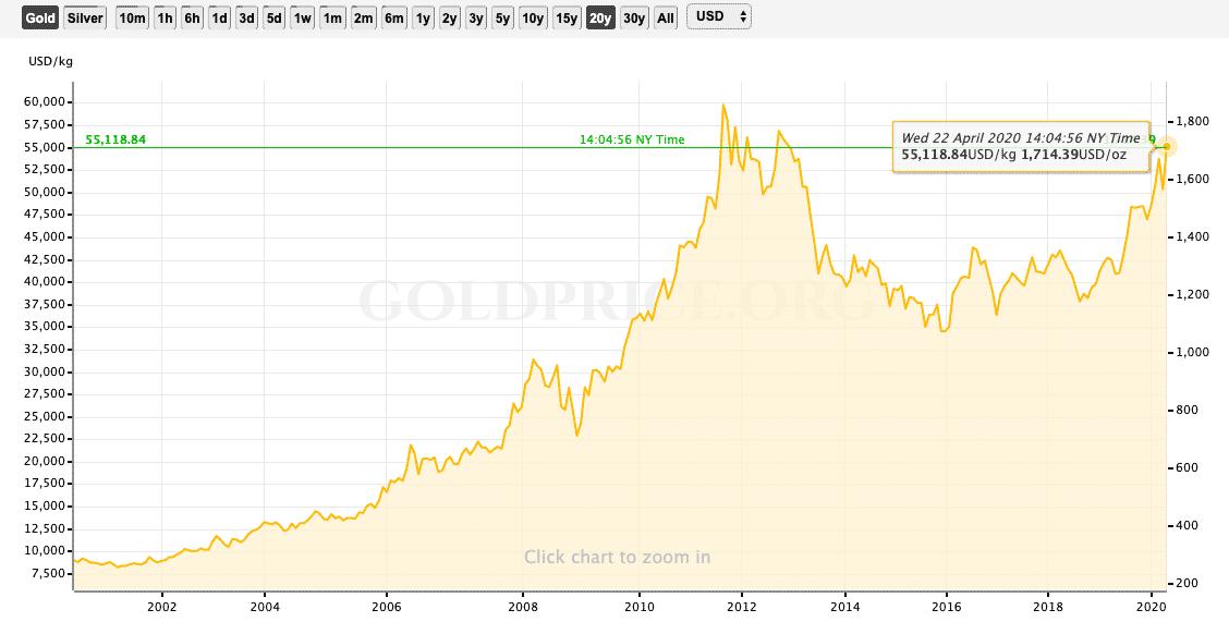 Perkembangan investasi emas dari goldprice.org