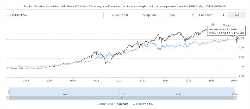 Perbandingan emas dan IHSG tahun 2000 s.d 2020 (sumber: multiguna chart Indopremier)