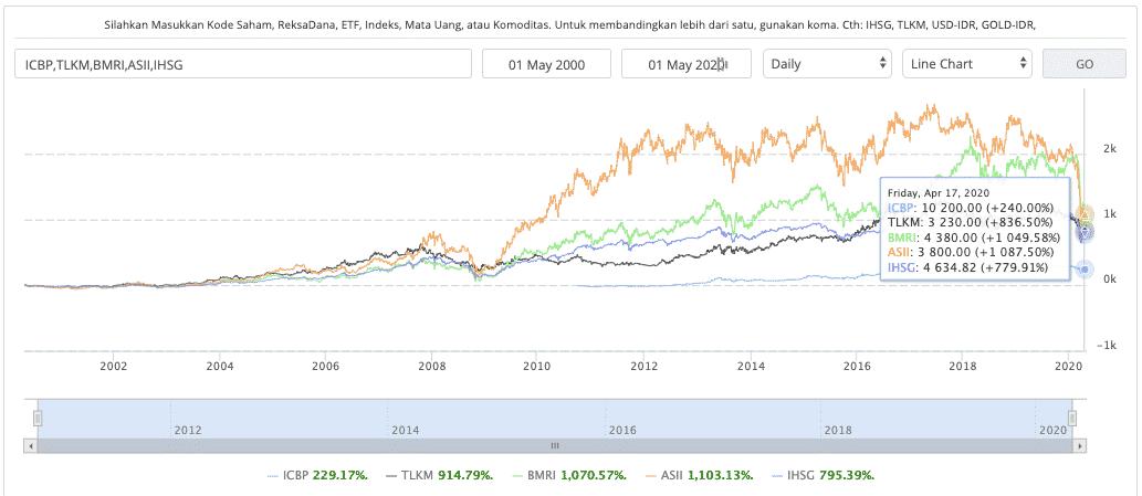 Grafik perkembangan IHSG dan beberapa saham selama 20 tahun terakhir