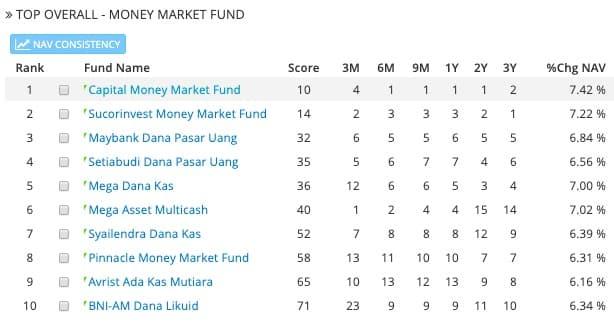 Daftar reksa dana pasar uang terbaik dari sebuah platform sekuritas