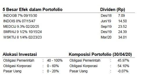 Fund fact sheet reksa dana pendapatan tetap Manulife Obligasi Unggulan