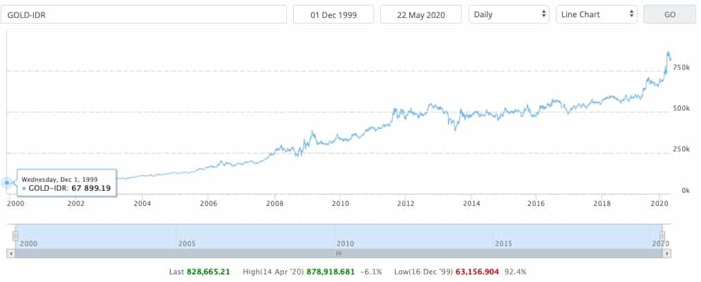 Grafik perkembangan emas untuk dana pensiun