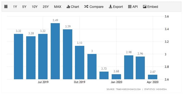 Angka inflasi month to month Indonesia untuk referensi menyiapkan dana pensiun