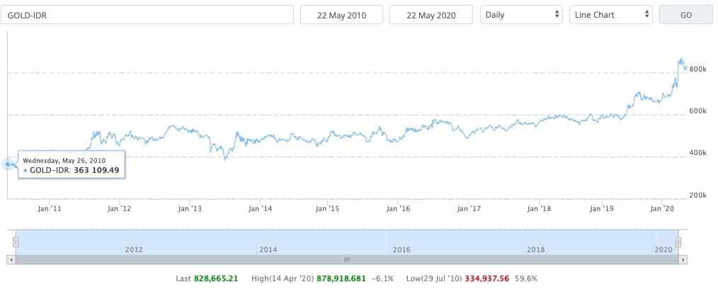 Perkembangan harga emas 10 tahun terakhir: rata-rata return setahun 6,7%