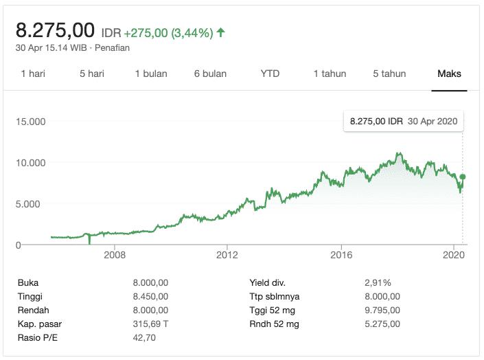 Perkembangan harga UNVR: kenaikan harga yang jadi alasan investasi saham