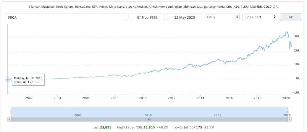 perkembangan harga saham BBCA 20 tahun terakhir