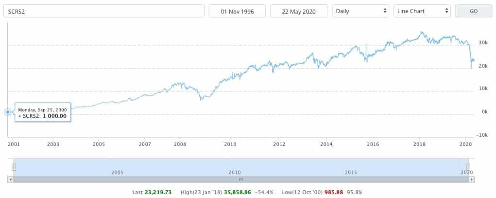 Kinerja Schroder Prestasi Plus selama kurang lebih 20 tahun