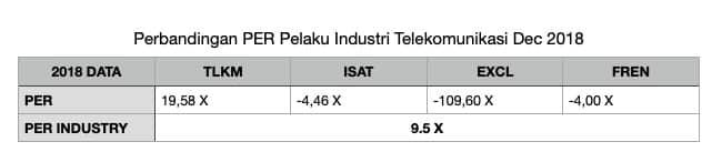 Perbandingan PER perusahaan-perusahaan telekomunikasi