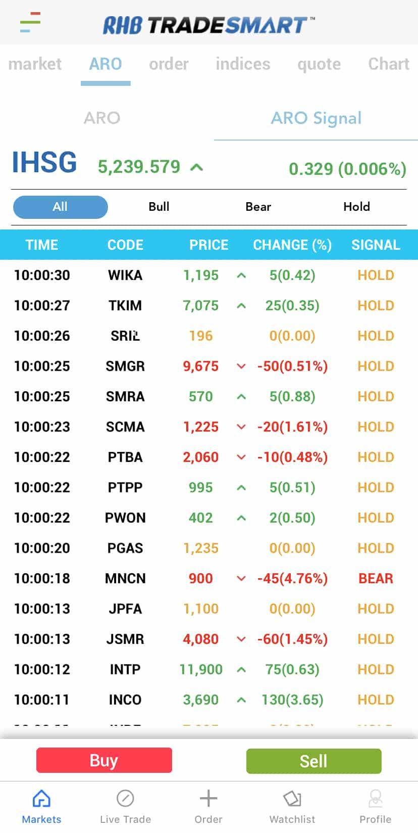 ARO Signal Trading Saham Online RHB Sekuritas