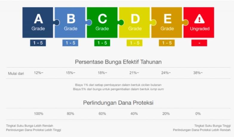 Grade pinjaman P2P Lending Koinworks (sumber: blog Koinworks)